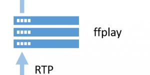 Streaming von der Datenbrille über einen Server in den Browser
